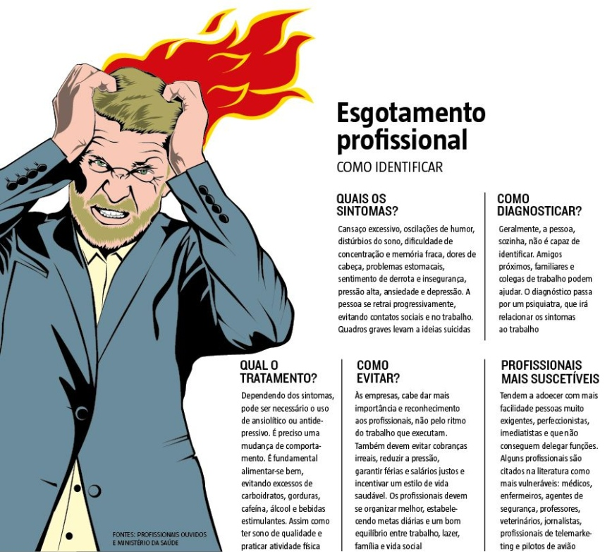 Burnout: sintomas, quais as causas e como tratar
