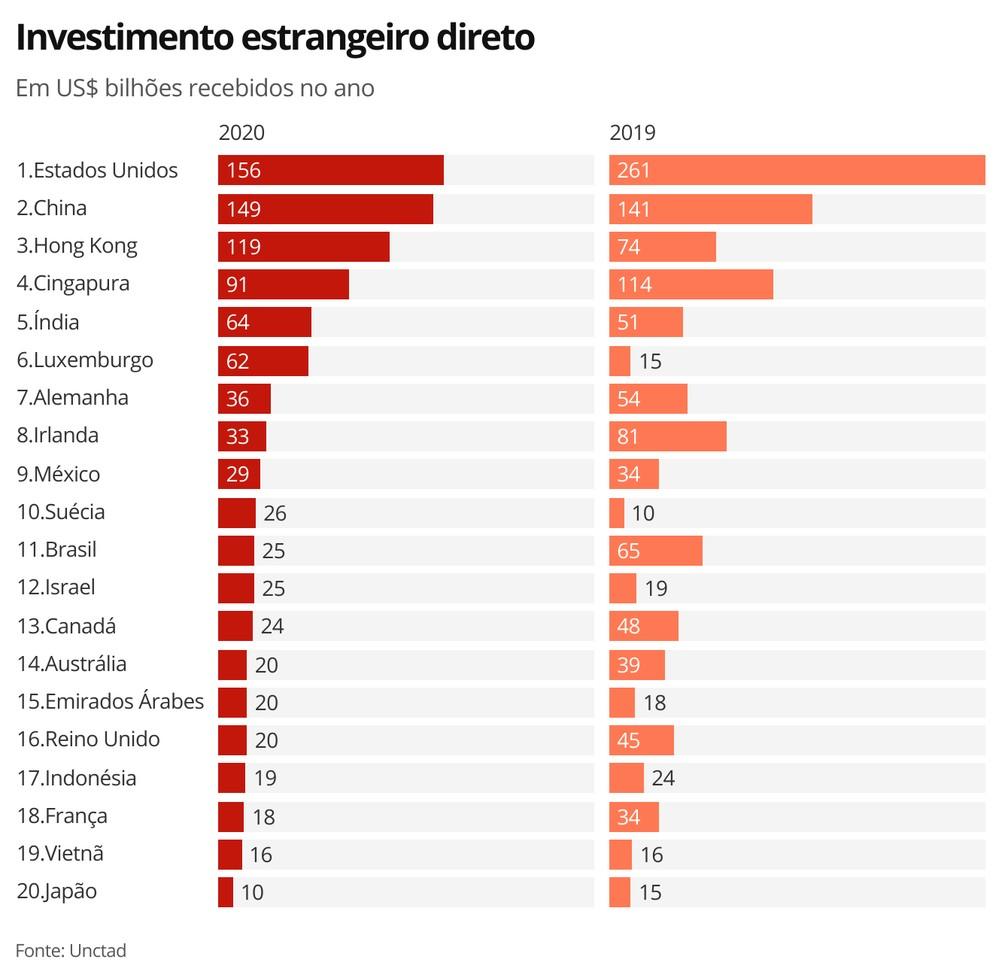 Investimento estrangeiro no país despenca mais de 62% em 2020.