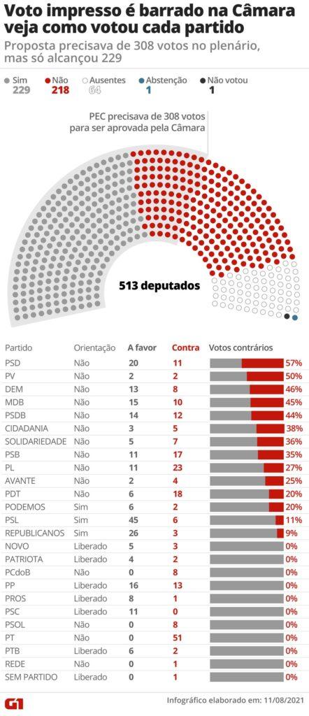 Derrotado, Bolsonaro mente e volta a atacar TSE